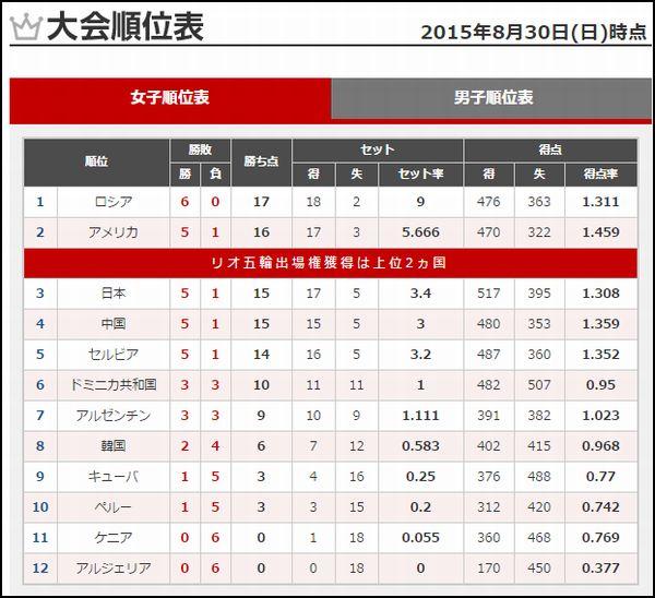 女子バレーワールドカップ順位表