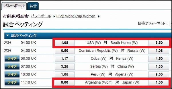 女子バレーワールドカップ2015