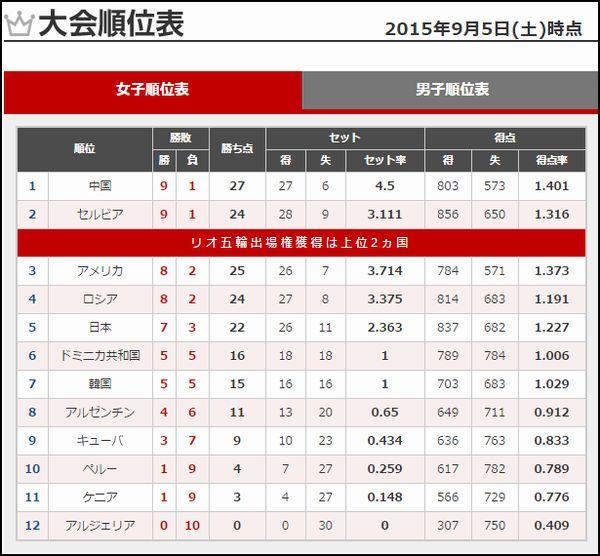 2015女子バレーワールドカップ順位表