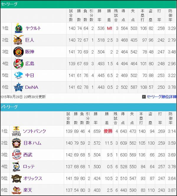 プロ野球順位表
