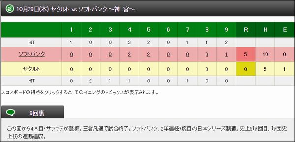 日本シリーズ結果