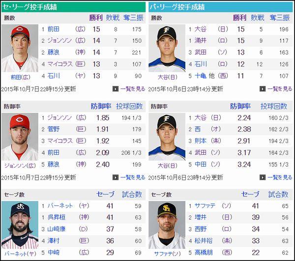 2015プロ野球個人成績