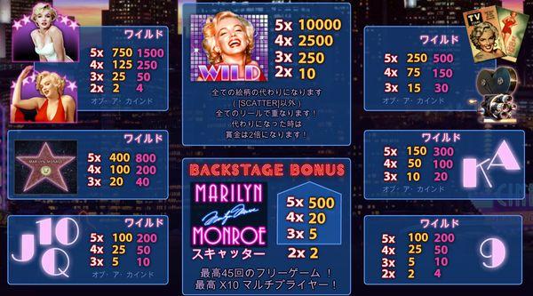 マリリンモンローゲーム
