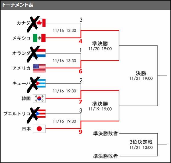 プレミア12トーナメント表
