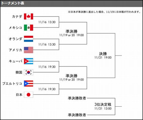 プレミア12決勝トーナメント