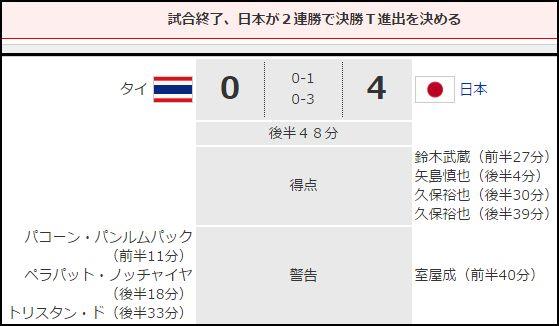 日本タイ結果