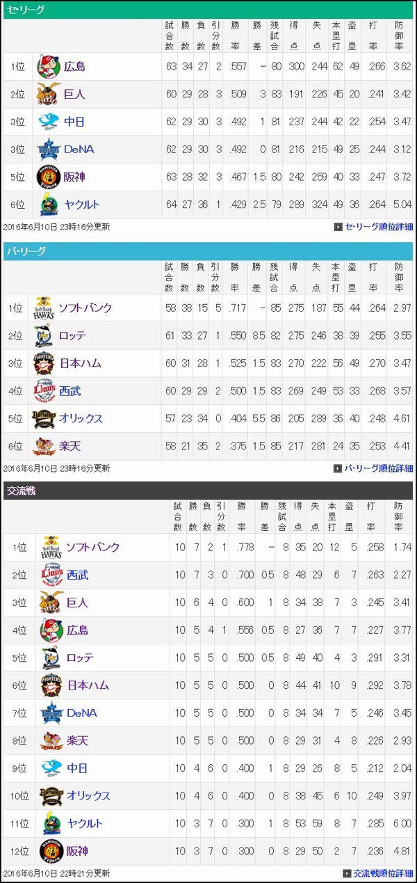 プロ野球順位